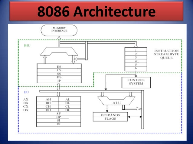 8086 architecture by er swapnil kaware for 8086 microprocessor architecture