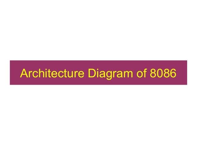 8086 for Architecture 8086