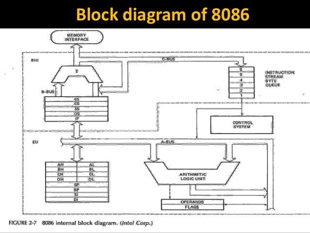 Block diagram 8086 microprocessor architecture wiring for Architecture 8086