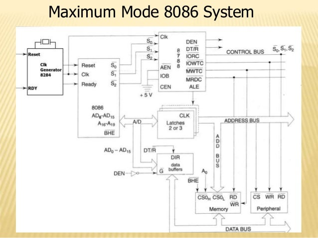 Introduction Of 8086 Micro Processor