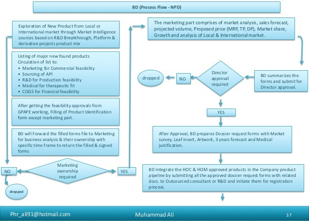 Role of Business Development in Pharmaceuticals (Generic