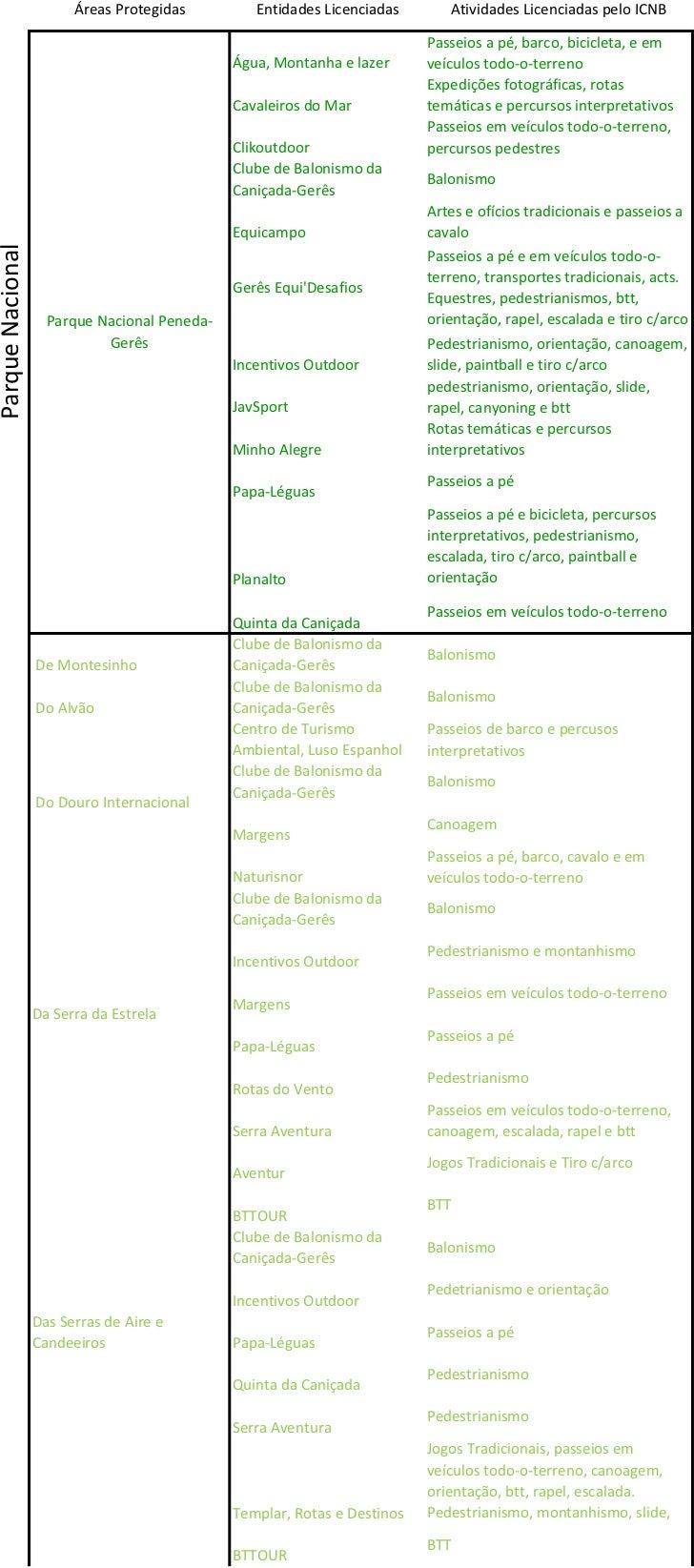 Áreas Protegidas         Entidades Licenciadas       Atividades Licenciadas pelo ICNB                                     ...