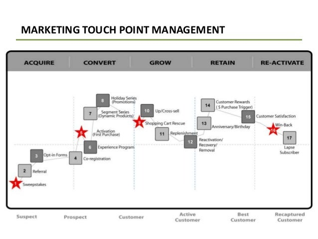 MARKETING TOUCH POINT MANAGEMENT