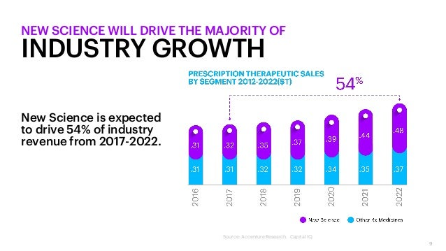 9 NEW SCIENCE WILL DRIVE THE MAJORITY OF INDUSTRY GROWTH New Science is expected to drive 54% of industry revenue from 201...