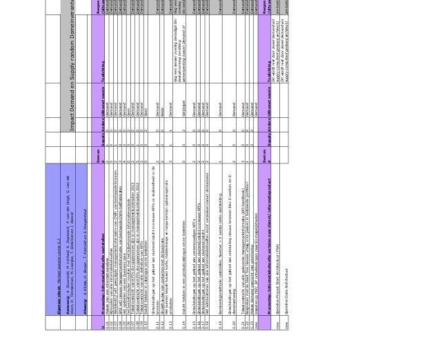 Eigenaar sheet: Michael Loanjoe versie 0.2 Aanwezig : A. Stuurwold, M. Verhaaf, K. Zegwaard, P. van der Gragt, G. van der ...