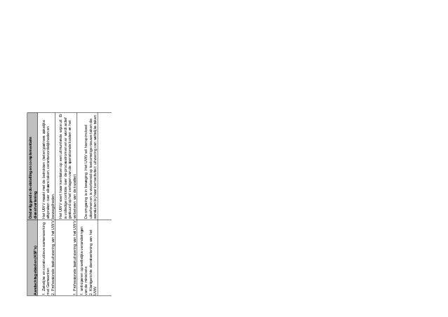 Aandachtsgebieden (KSF's) Onderliggende doelstellingen complementaire dienstverlening 1. Zakelijke en constructieve samenw...