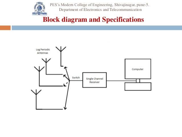 Design And Implementation Of Log