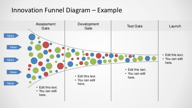 Innovation Funnel Analysis Diagram For Powerpoint