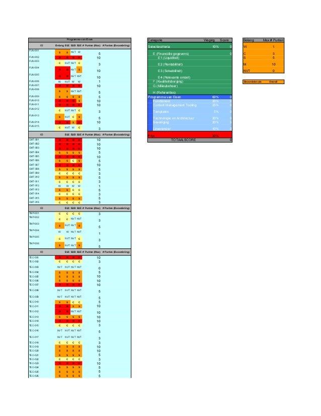 Weging Score Belang Max # Punten ID Belang B2C B2B B2E # Punten (Max) # Punten (Beoordeling) 10% 0 W 1 FUN-001 S S NVT W 5...