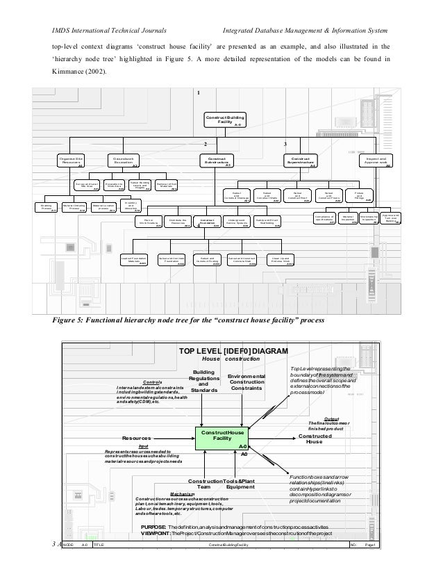 Integrated Information System for Construction Operations