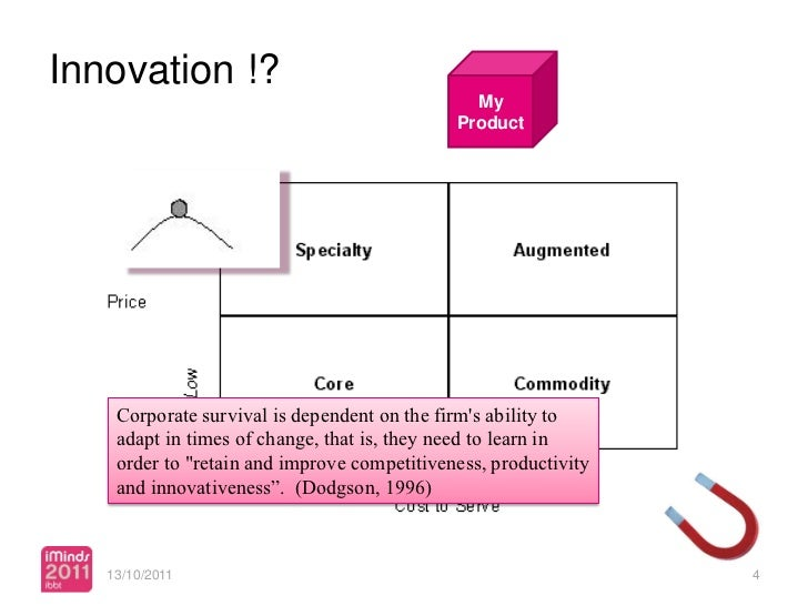 Innovation !?                                               My                                             Product    Corp...