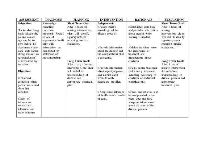 NANDA Nursing Nursing Care Plan for Cesarean Section C