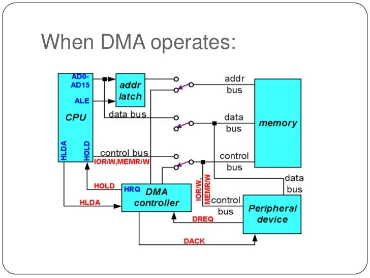dma controller, block diagram