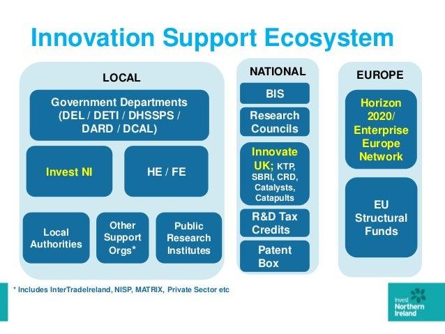 Intertradeireland innovation ecosystem