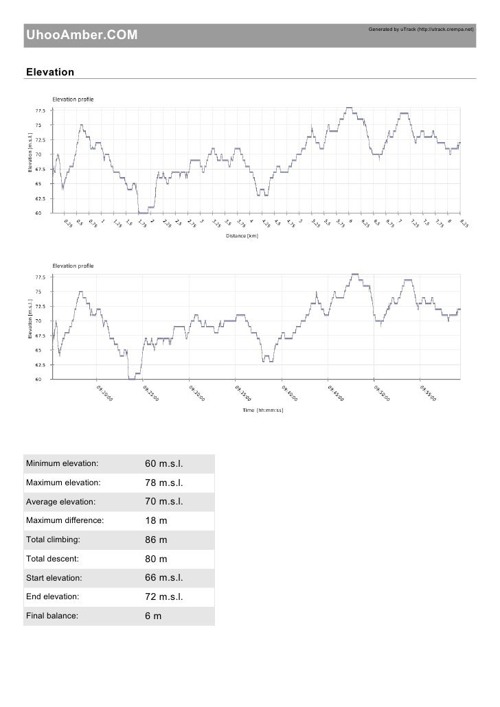 Generated by uTrack (http://utrack.crempa.net) UhooAmber.COM  Elevation                           60 m.s.l. Minimum elevat...