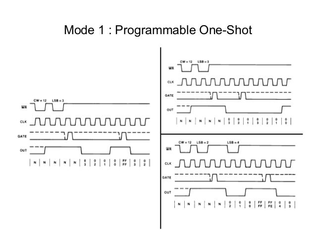 mode 1 programmable one shot