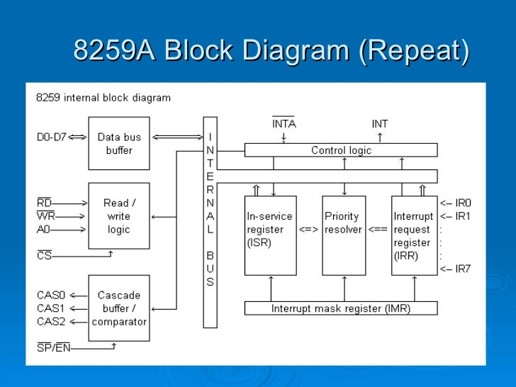 8259 a rh slideshare net block diagram of 8259 with control word format block diagram of 8259 ppt