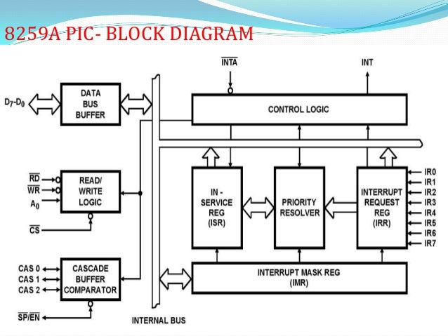 8259 programmable interrupt controller by vijay rh slideshare net block diagram of 8259 with control word format block diagram of intel 8259