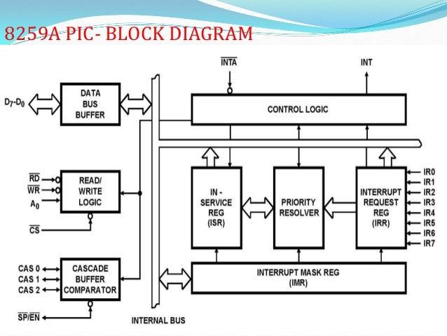 8259 Programmable Interrupt Controller by vijaySlideShare