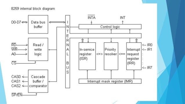 11 Control Logic For Servicing Interrupt The 8259