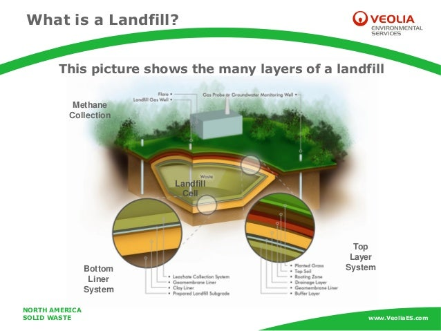 Learn About Landfills