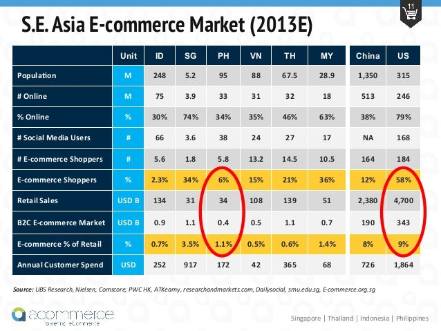 the philippines e commerce market Market research on consumer products, commercial industries, demographics trends and consumer lifestyles in the philippines includes comprehensive data and analysis, tables and charts, with five-year forecasts.