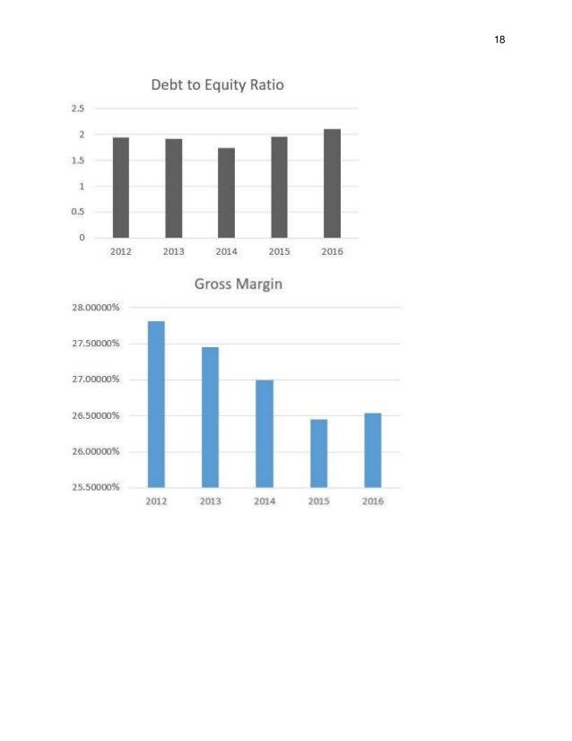 Strategic Analysis (Capstone)