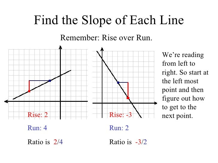 how do you find the slope