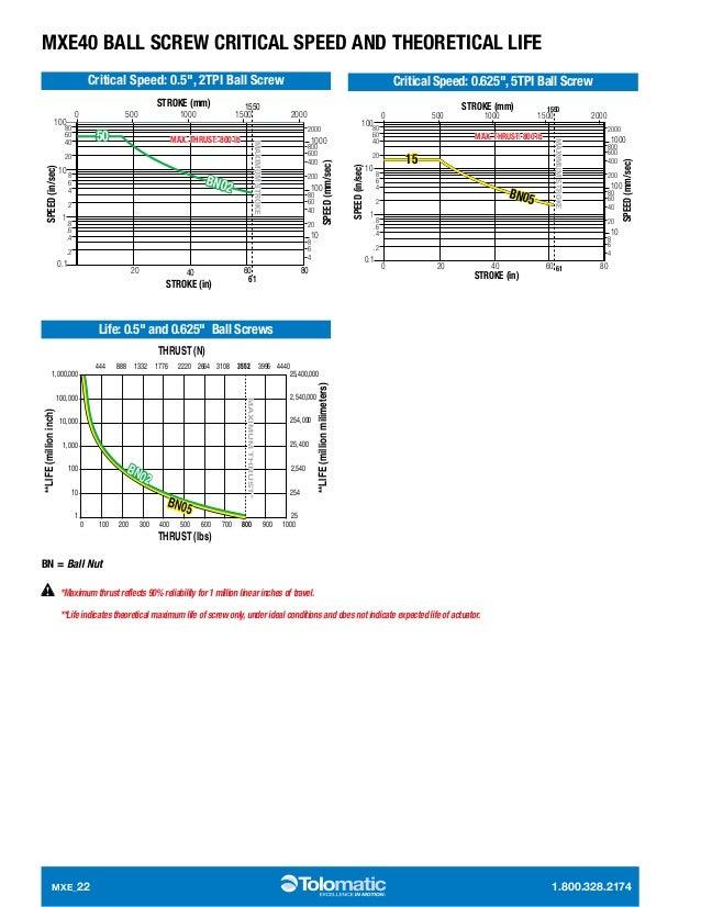 electric linear screw actuators mxe 22 638?cb=1414412276 electric linear screw actuators mxe  at bakdesigns.co