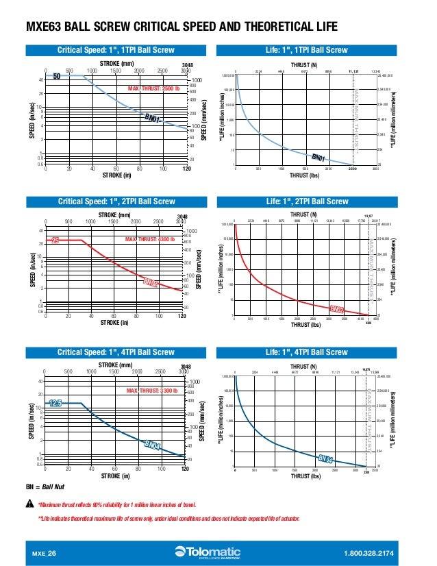 electric linear screw actuators mxe 26 638?cb=1414412276 electric linear screw actuators mxe  at bakdesigns.co