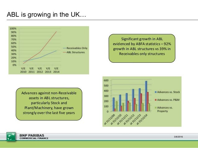 ABL is growing in the UK… Significant growth in ABL evidenced by ABFA statistics – 92% growth in ABL structures vs 39% in ...