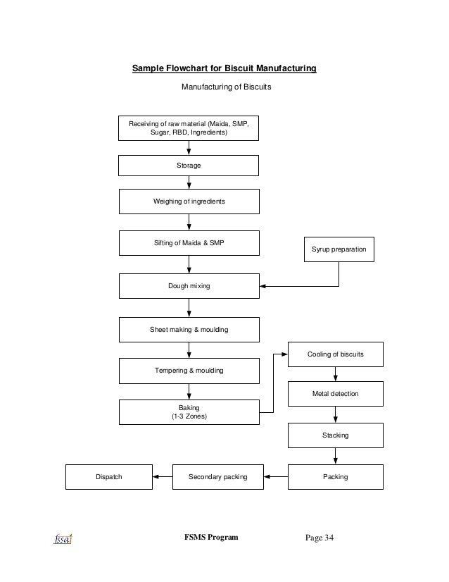 Operational Plan Sample