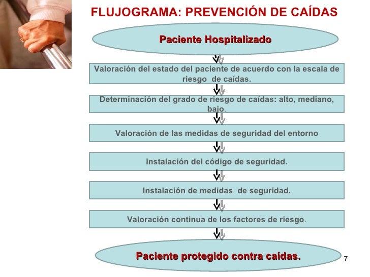 FLUJOGRAMA: PREVENCIÓN DE CAÍDAS                Paciente HospitalizadoValoración del estado del paciente de acuerdo con la...