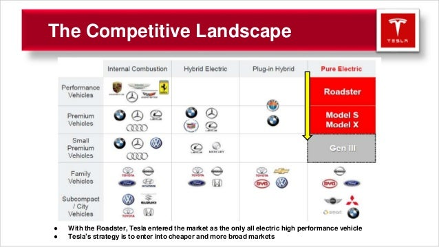 Tesla Presentation - FINAL (2)