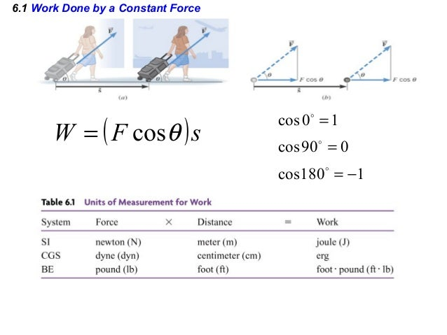 6.1 Work Done by a Constant Force ( )sFW θcos= 1180cos 090cos 10cos −= = =   