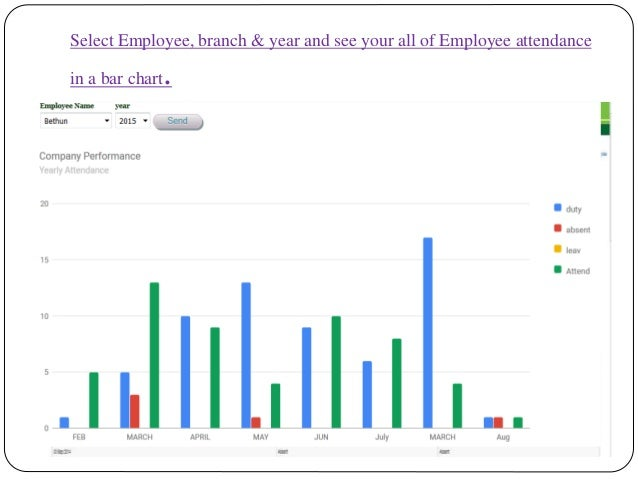 Select Employee, branch & year and see your all of Employee attendance in a bar chart.