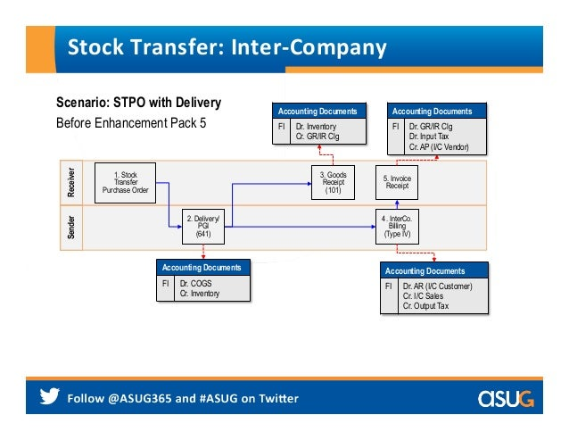 Transfer stock options to tfsa