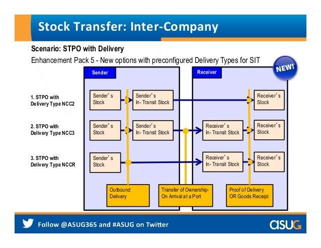 1511_ASUG_FICO_Integration_w_Logistics_June2014