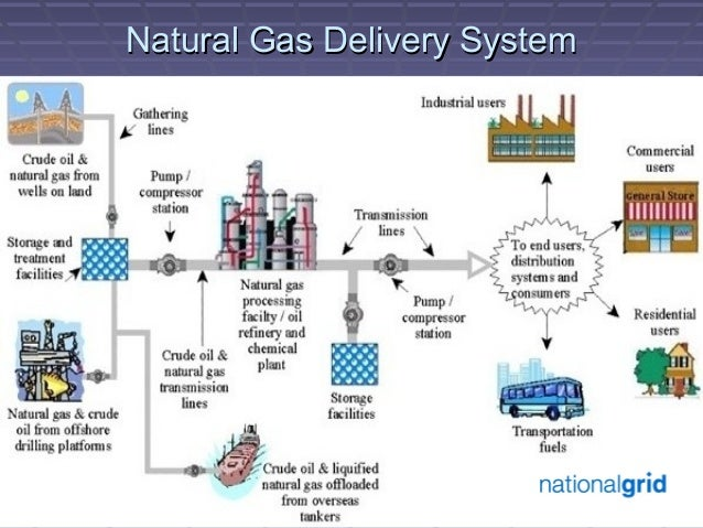 Natural Gas Conversion Company