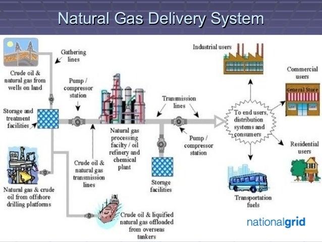 Natural Gas Production Estimates