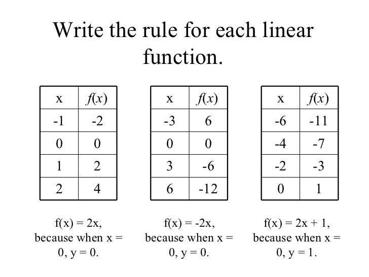 84 Rules For Linear Functions – Function Rule Worksheet