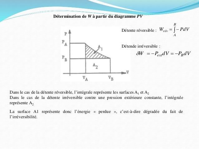 Détente réversible : Détende irréversible : Détermination de W à partir du diagramme PV dVPdVPW Bext d  B A rév PdV...