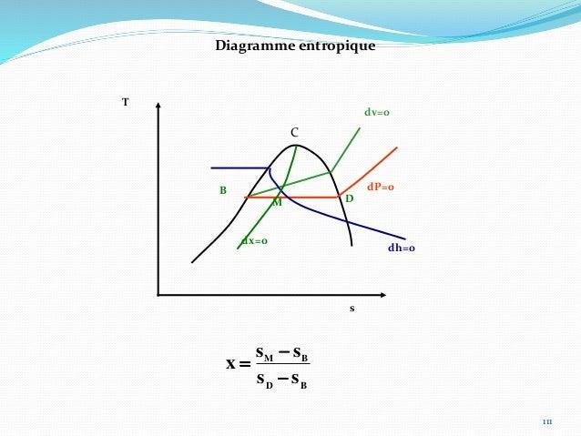 112 Diagramme de Mollier dT=0 h s dP=0 C