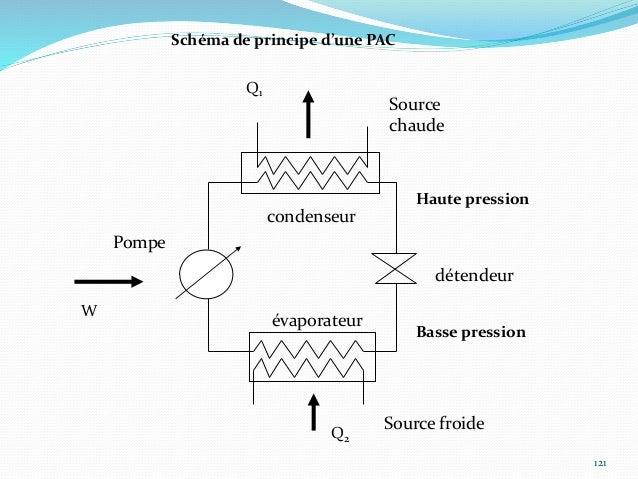 122 Etude des quatre transformations du cycle (diagramme P H) : Transformation AB : Compression du gaz Le fluide, en prove...