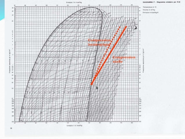 124 Transformation BC : condensation Le fluide, sous forme vapeur chaude et à la pression P2, pénètre dans le condenseur. ...