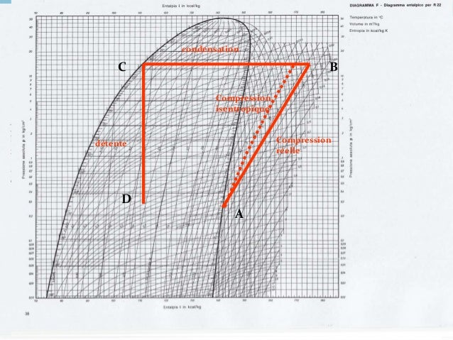 128 Transformation DA : évaporation Le fluide est déjà un mélange de vapeur et de liquide lorsqu'il pénètre dans l 'évapor...