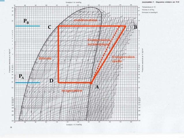 130 Sous-refroidissement et surchauffe Le cycle précédent est un cycle idéal. Sous-refroidissement Il est important que le...