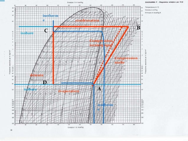 132 Dans tous les cas, les coefficients de performances se lisent directement sur le diagramme : AB BC cycle H H COP D D ...