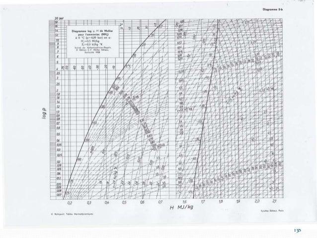 139 Il est possible de faire fonctionner une PAC dans des pressions au-delà du point critique. Mais les pressions sont sou...