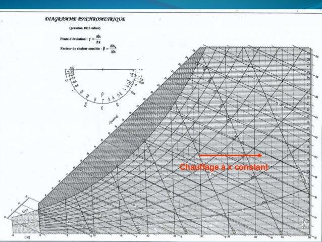 158 Opération de bases Le refroidissement Le refroidissement s'effectue à x (masse d'eau/kg d'air sec) constant jusqu'à l'...
